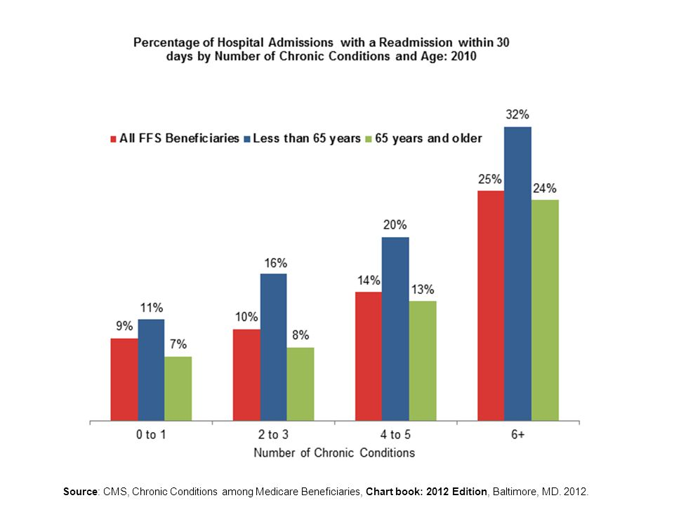Source: CMS, Chronic Conditions among Medicare Beneficiaries, Chart book: 2012 Edition, Baltimore, MD.
