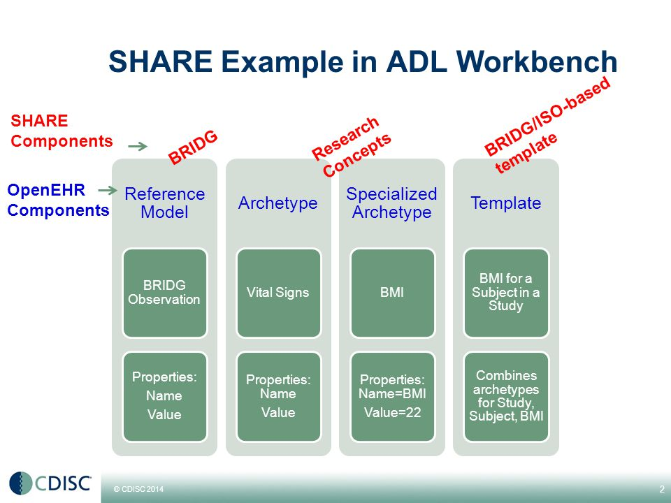 © CDISC 2014 SHARE Example in ADL Workbench 2 Reference Model BRIDG Observation Properties: Name Value Archetype Vital Signs Properties: Name Value Specialized Archetype BMI Properties: Name=BMI Value=22 Template BMI for a Subject in a Study Combines archetypes for Study, Subject, BMI BRIDG Research Concepts BRIDG/ISO-based template OpenEHR Components SHARE Components
