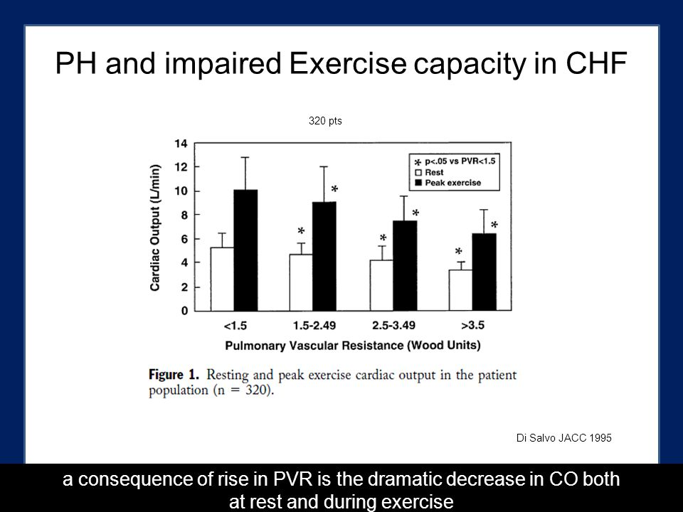 PH and impaired Exercise capacity in CHF Di Salvo JACC 1995 320 pts a consequence of rise in PVR is the dramatic decrease in CO both at rest and during exercise