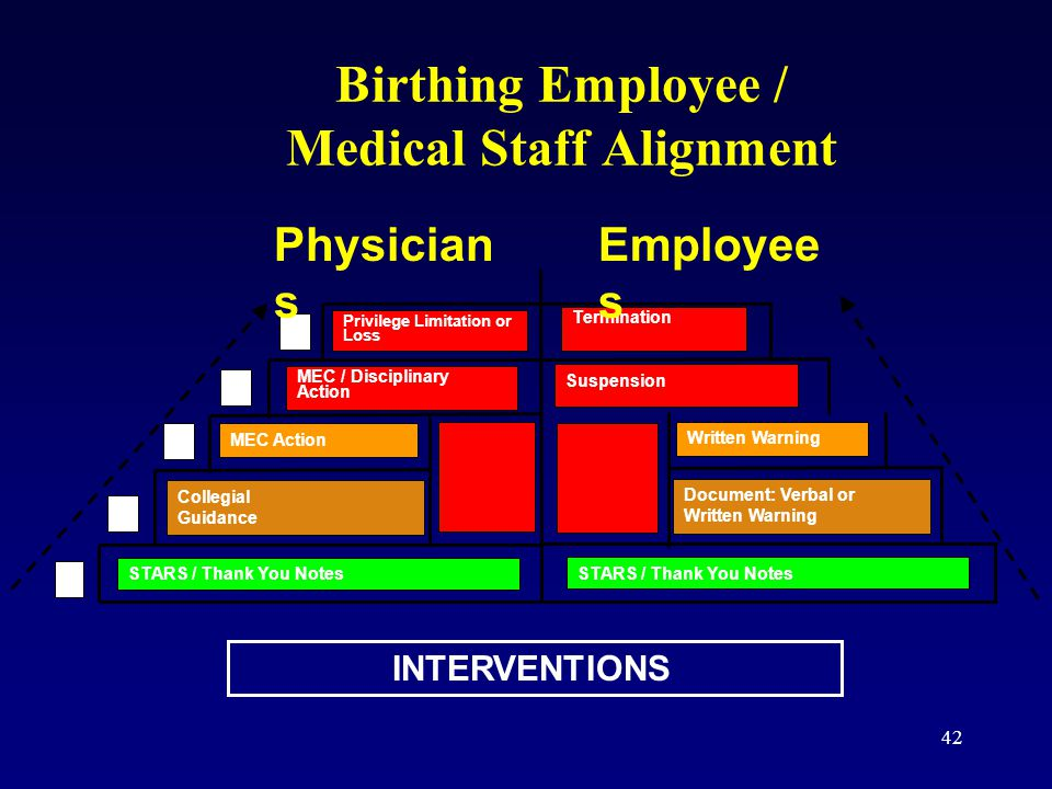 42 Birthing Employee / Medical Staff Alignment Privilege Limitation or Loss MEC / Disciplinary Action MEC Action Collegial Guidance STARS / Thank You Notes A B C D E Termination Suspension Written Warning Document: Verbal or Written Warning Physician s Employee s INTERVENTIONS STARS / Thank You Notes
