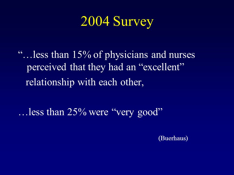 2004 Survey …less than 15% of physicians and nurses perceived that they had an excellent relationship with each other, …less than 25% were very good (Buerhaus)