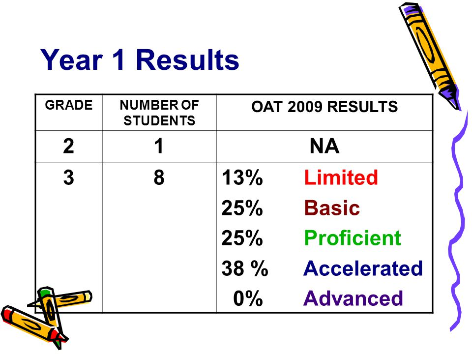 Year 1 Results GRADENUMBER OF STUDENTS OAT 2009 RESULTS 21NA 3813% Limited 25% Basic 25% Proficient 38 % Accelerated 0% Advanced