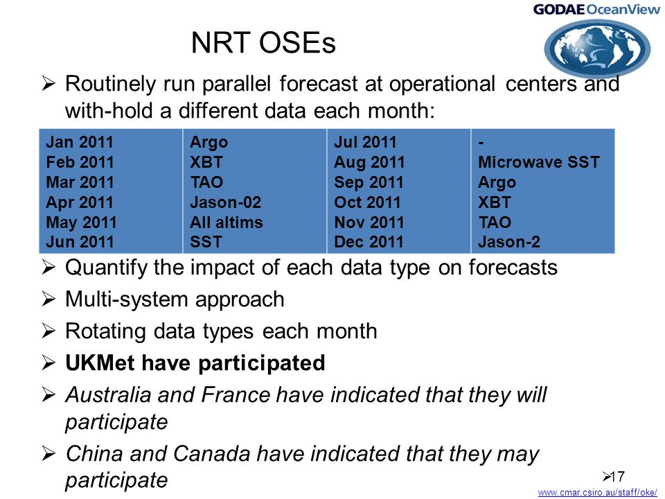 www.cmar.csiro.au/staff/oke/ NRT OSEs  Routinely run parallel forecast at operational centers and with-hold a different data each month:  Quantify the impact of each data type on forecasts  Multi-system approach  Rotating data types each month  UKMet have participated  Australia and France have indicated that they will participate  China and Canada have indicated that they may participate  17 Jan 2011 Feb 2011 Mar 2011 Apr 2011 May 2011 Jun 2011 Argo XBT TAO Jason-02 All altims SST Jul 2011 Aug 2011 Sep 2011 Oct 2011 Nov 2011 Dec 2011 - Microwave SST Argo XBT TAO Jason-2