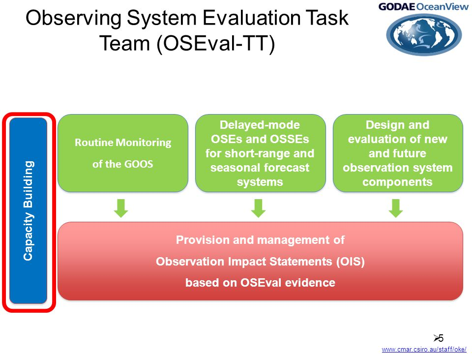www.cmar.csiro.au/staff/oke/ Observing System Evaluation Task Team (OSEval-TT) 55 Routine Monitoring of the GOOS Routine Monitoring of the GOOS Delayed-mode OSEs and OSSEs for short-range and seasonal forecast systems Design and evaluation of new and future observation system components Provision and management of Observation Impact Statements (OIS) based on OSEval evidence Provision and management of Observation Impact Statements (OIS) based on OSEval evidence Capacity Building