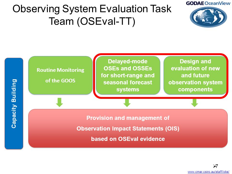 www.cmar.csiro.au/staff/oke/ Observing System Evaluation Task Team (OSEval-TT) 77 Routine Monitoring of the GOOS Routine Monitoring of the GOOS Delayed-mode OSEs and OSSEs for short-range and seasonal forecast systems Design and evaluation of new and future observation system components Provision and management of Observation Impact Statements (OIS) based on OSEval evidence Provision and management of Observation Impact Statements (OIS) based on OSEval evidence Capacity Building
