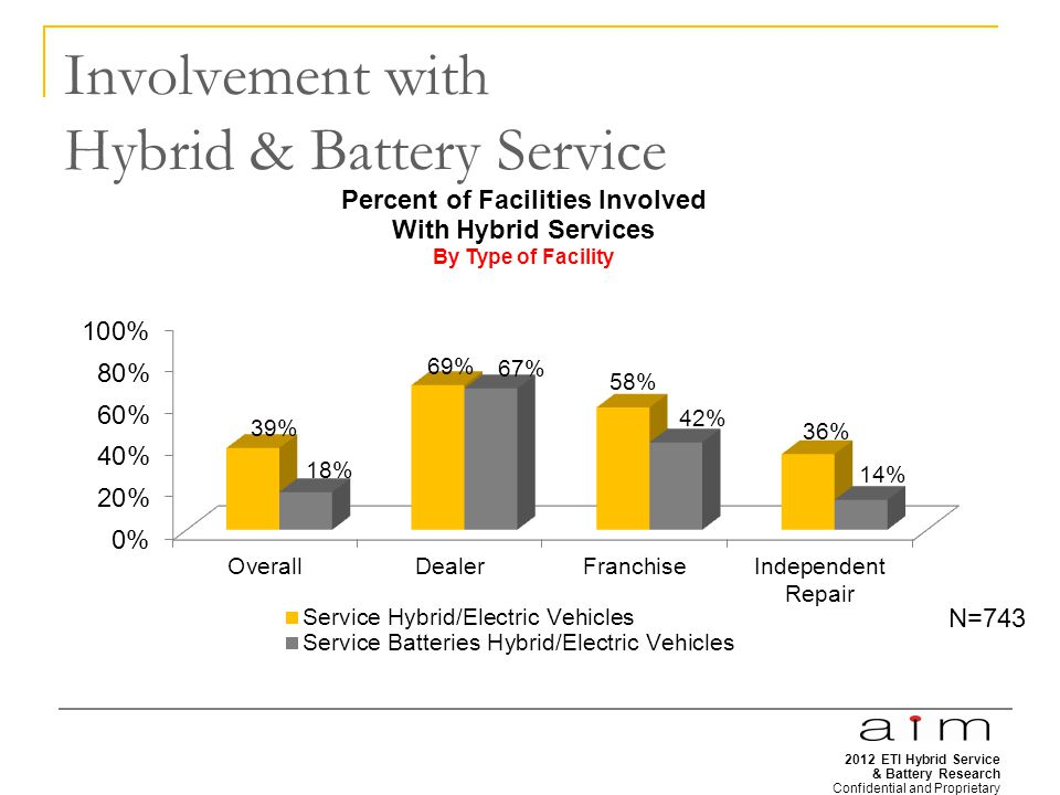 2012 ETI Hybrid Service & Battery Research Confidential and Proprietary 10 Involvement with Hybrid & Battery Service N=743