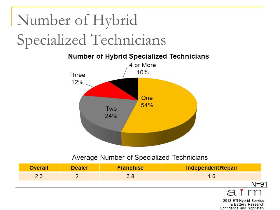2012 ETI Hybrid Service & Battery Research Confidential and Proprietary 26 Number of Hybrid Specialized Technicians OverallDealerFranchiseIndependent Repair 2.32.13.81.6 Average Number of Specialized Technicians N=91