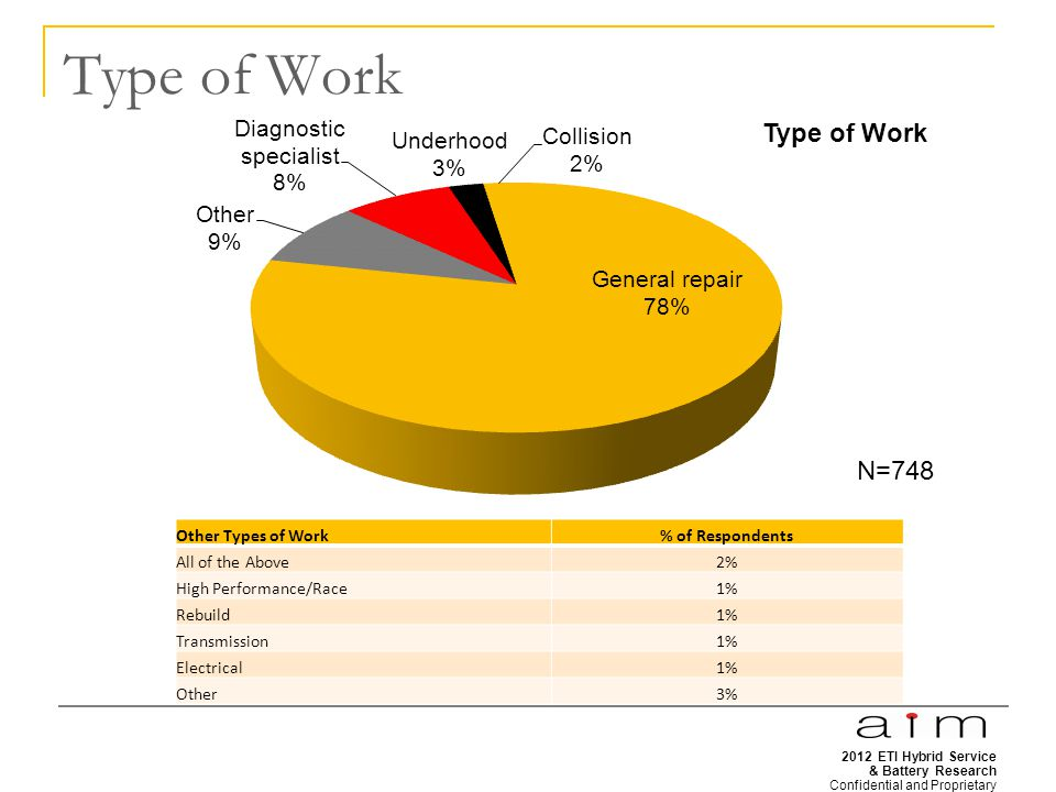 2012 ETI Hybrid Service & Battery Research Confidential and Proprietary 7 Type of Work Other Types of Work% of Respondents All of the Above2% High Performance/Race1% Rebuild1% Transmission1% Electrical1% Other3% N=748