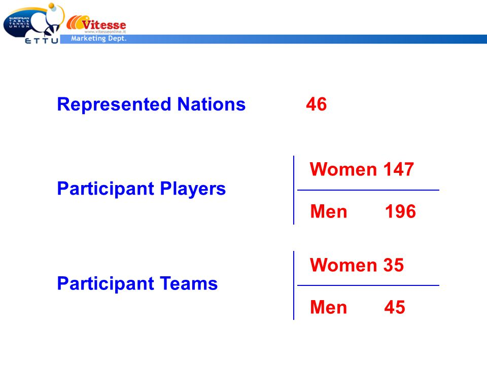 Represented Nations46 Participant Players Women 147 Men 196 Participant Teams Women 35 Men 45