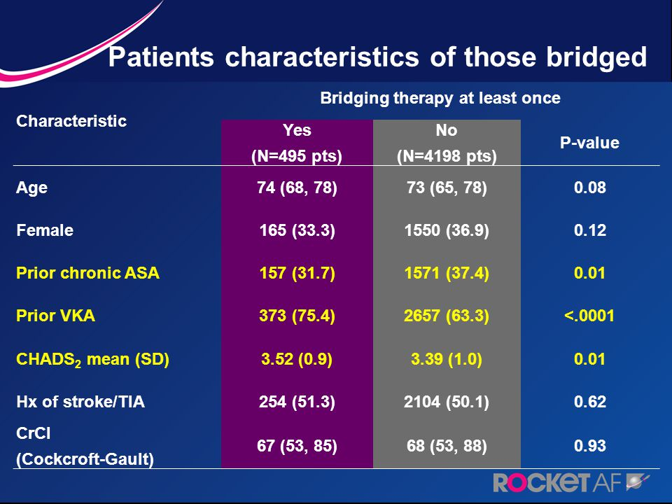Patients characteristics of those bridged Characteristic Bridging therapy at least once Yes (N=495 pts) No (N=4198 pts) P-value Age74 (68, 78)73 (65, 78)0.08 Female165 (33.3)1550 (36.9)0.12 Prior chronic ASA157 (31.7)1571 (37.4)0.01 Prior VKA373 (75.4)2657 (63.3)<.0001 CHADS 2 mean (SD)3.52 (0.9)3.39 (1.0)0.01 Hx of stroke/TIA254 (51.3)2104 (50.1)0.62 CrCl (Cockcroft-Gault) 67 (53, 85)68 (53, 88)0.93