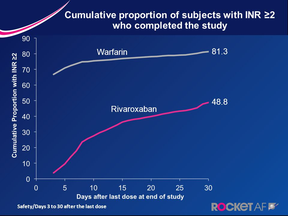 Cumulative proportion of subjects with INR ≥2 who completed the study Safety/Days 3 to 30 after the last dose Rivaroxaban Warfarin 48.8 81.3