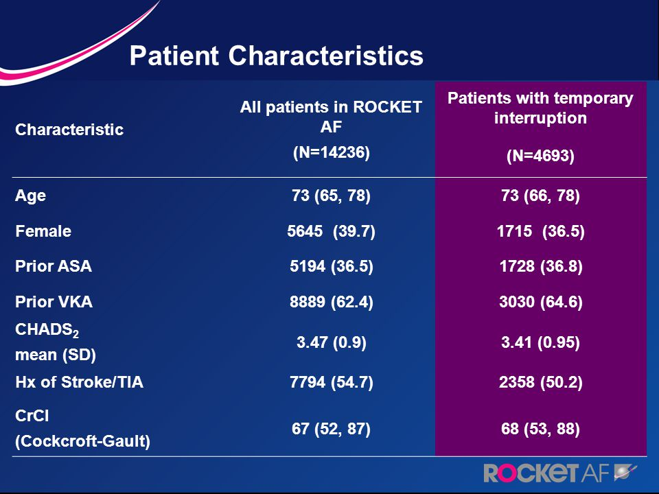 Patient Characteristics Characteristic All patients in ROCKET AF (N=14236) Patients with temporary interruption (N=4693) Age73 (65, 78)73 (66, 78) Female5645 (39.7)1715 (36.5) Prior ASA5194 (36.5)1728 (36.8) Prior VKA8889 (62.4)3030 (64.6) CHADS 2 mean (SD) 3.47 (0.9)3.41 (0.95) Hx of Stroke/TIA7794 (54.7)2358 (50.2) CrCl (Cockcroft-Gault) 67 (52, 87)68 (53, 88)