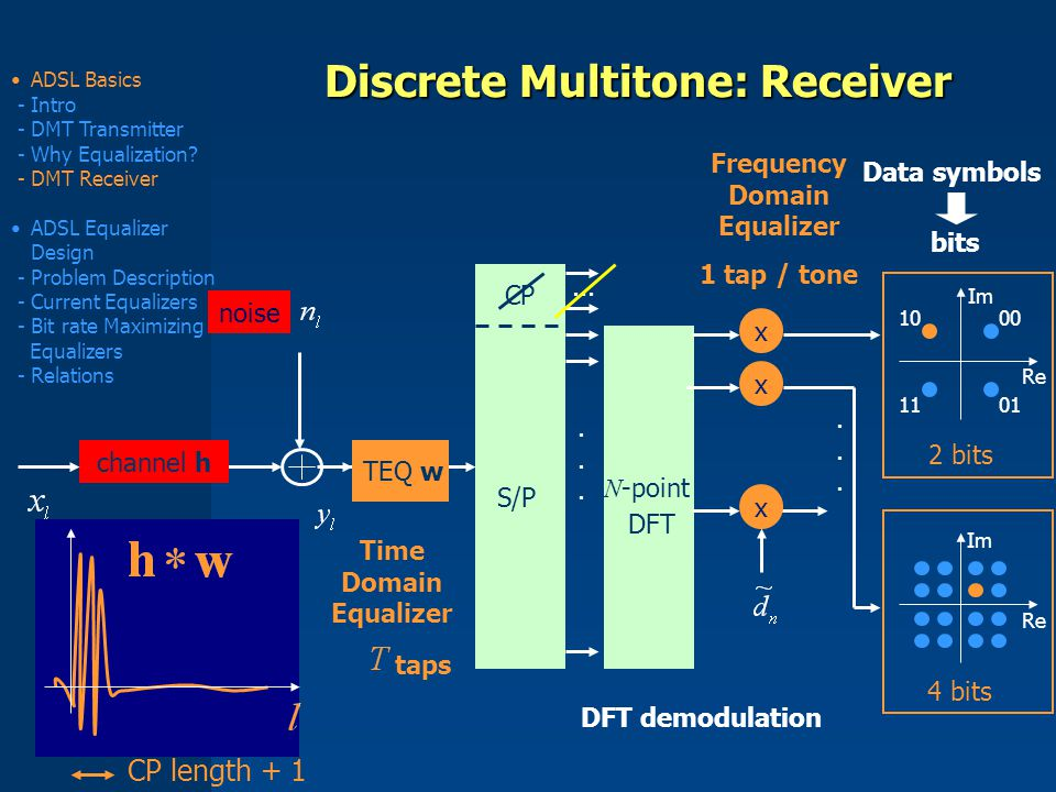 9 Discrete Multitone: Receiver 00 11 10 01 Re Im 2 bits Re Im 4 bits bits Data symbols channel h noise ADSL Basics - Intro - DMT Transmitter - Why Equalization.