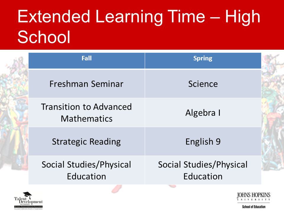 Extended Learning Time – High School FallSpring Freshman SeminarScience Transition to Advanced Mathematics Algebra I Strategic ReadingEnglish 9 Social Studies/Physical Education