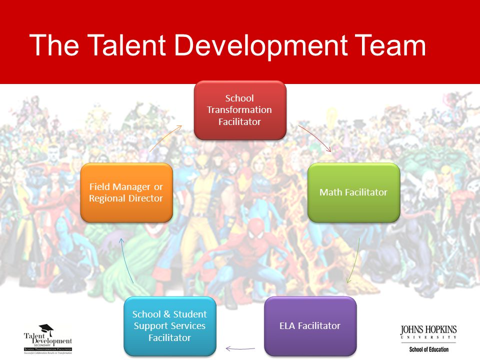 The Talent Development Team School Transformation Facilitator Math FacilitatorELA Facilitator School & Student Support Services Facilitator Field Manager or Regional Director