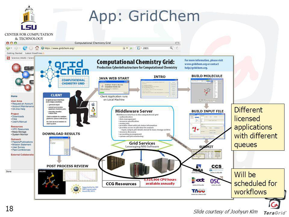 18 App: GridChem Slide courtesy of Joohyun Kim Different licensed applications with different queues Will be scheduled for workflows
