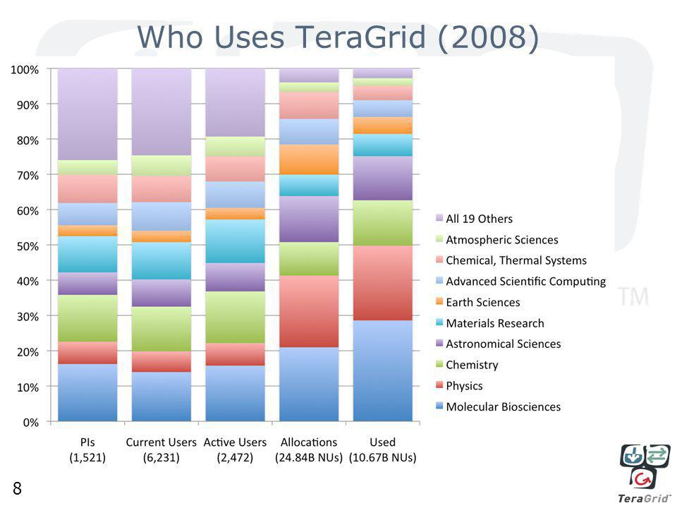 8 Who Uses TeraGrid (2008)