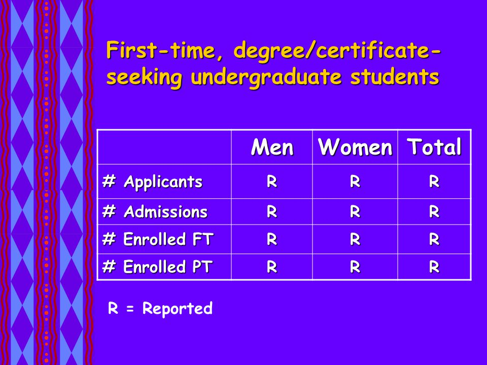 First-time, degree/certificate- seeking undergraduate students MenWomenTotal # Applicants RRR # Admissions RRR # Enrolled FT RRR # Enrolled PT RRR R = Reported
