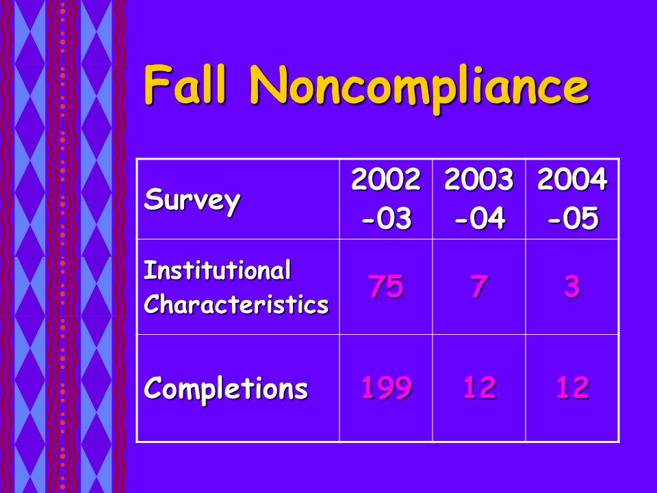Fall Noncompliance Survey2002-032003-042004-05 InstitutionalCharacteristics7573 Completions1991212