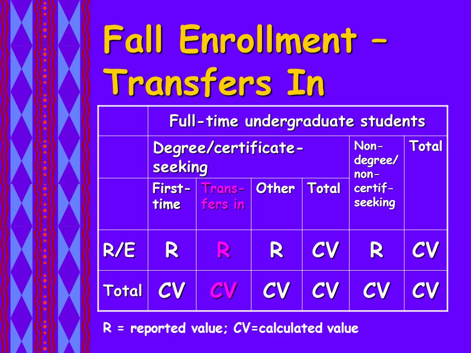 Fall Enrollment – Transfers In Full-time undergraduate students Degree/certificate- seeking Non- degree/ non- certif- seeking Total First- time Trans- fers in OtherTotal R/ERRRCVRCV TotalCVCVCVCVCVCV R = reported value; CV=calculated value