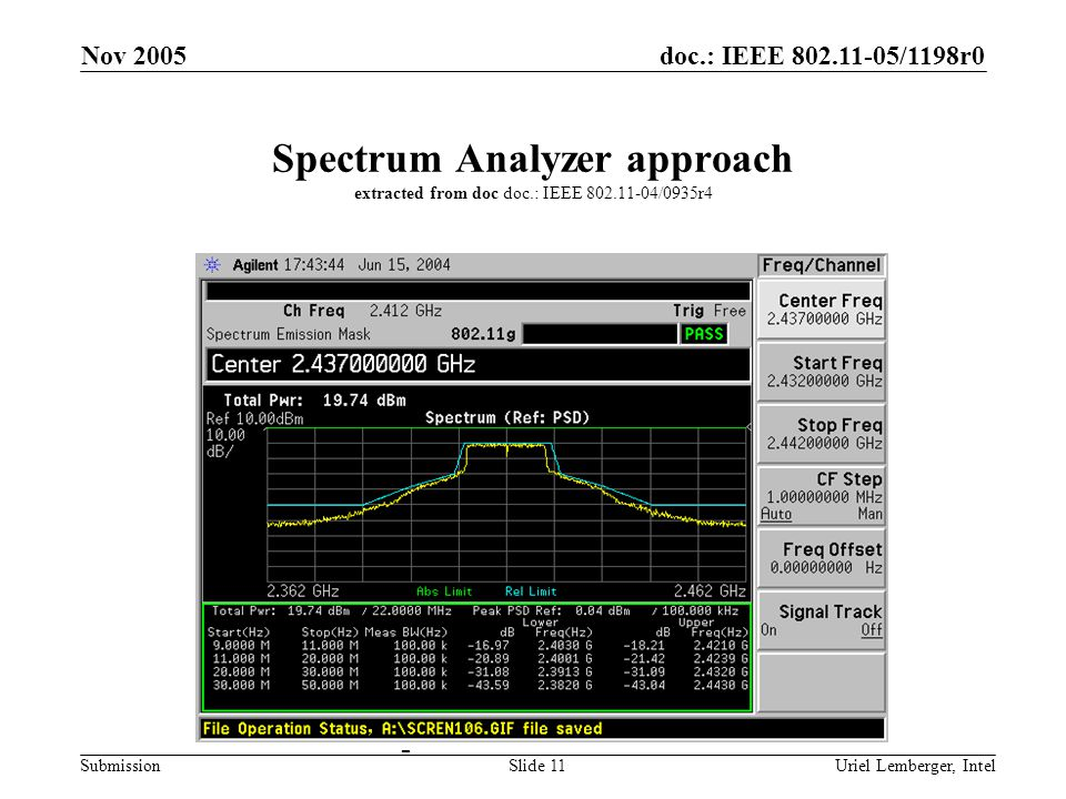 doc.: IEEE 802.11-05/1198r0 Submission Nov 2005 Uriel Lemberger, IntelSlide 11 Spectrum Analyzer approach extracted from doc doc.: IEEE 802.11-04/0935r4 -