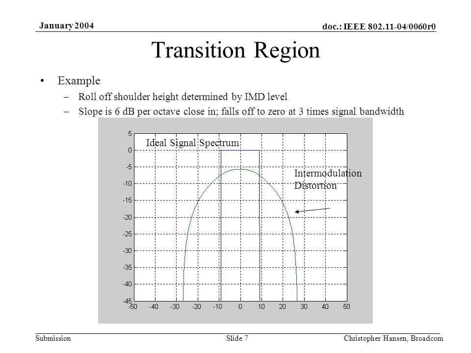 doc.: IEEE 802.11-04/0060r0 Submission January 2004 Christopher Hansen, BroadcomSlide 7 Transition Region Example –Roll off shoulder height determined by IMD level –Slope is 6 dB per octave close in; falls off to zero at 3 times signal bandwidth Ideal Signal Spectrum Intermodulation Distortion