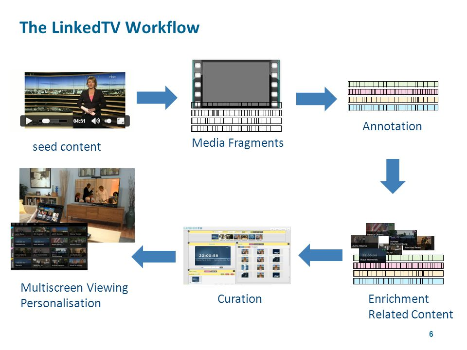 6 The LinkedTV Workflow 4th W3CWeb & TV Workshop seed content Annotation Enrichment Related Content Curation Multiscreen Viewing Personalisation Media Fragments
