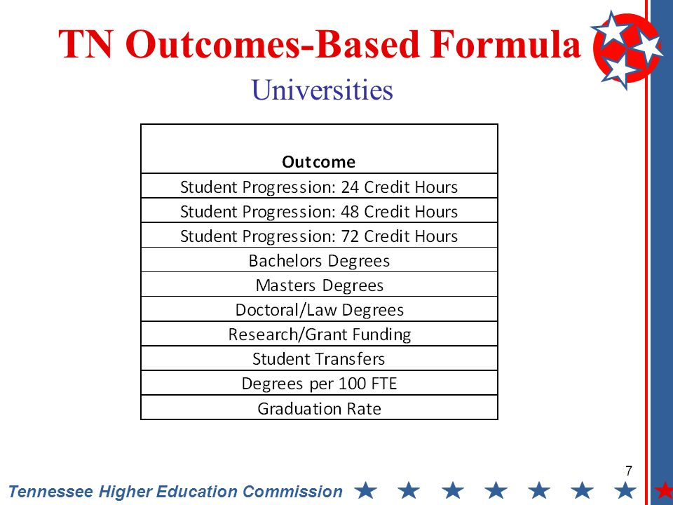 7 Tennessee Higher Education Commission TN Outcomes-Based Formula Universities