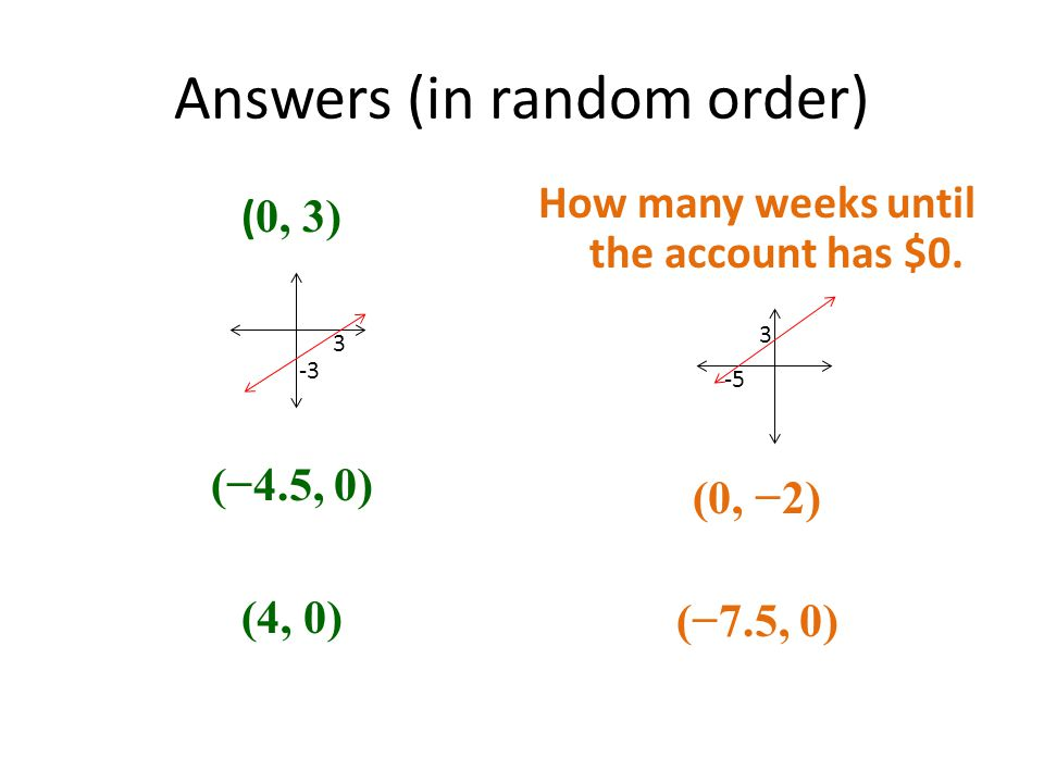 Answers (in random order) ( 0, 3) (−4.5, 0) (4, 0) How many weeks until the account has $0.