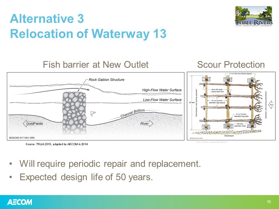 Alternative 3 Relocation of Waterway 13 15 Fish barrier at New OutletScour Protection Will require periodic repair and replacement.