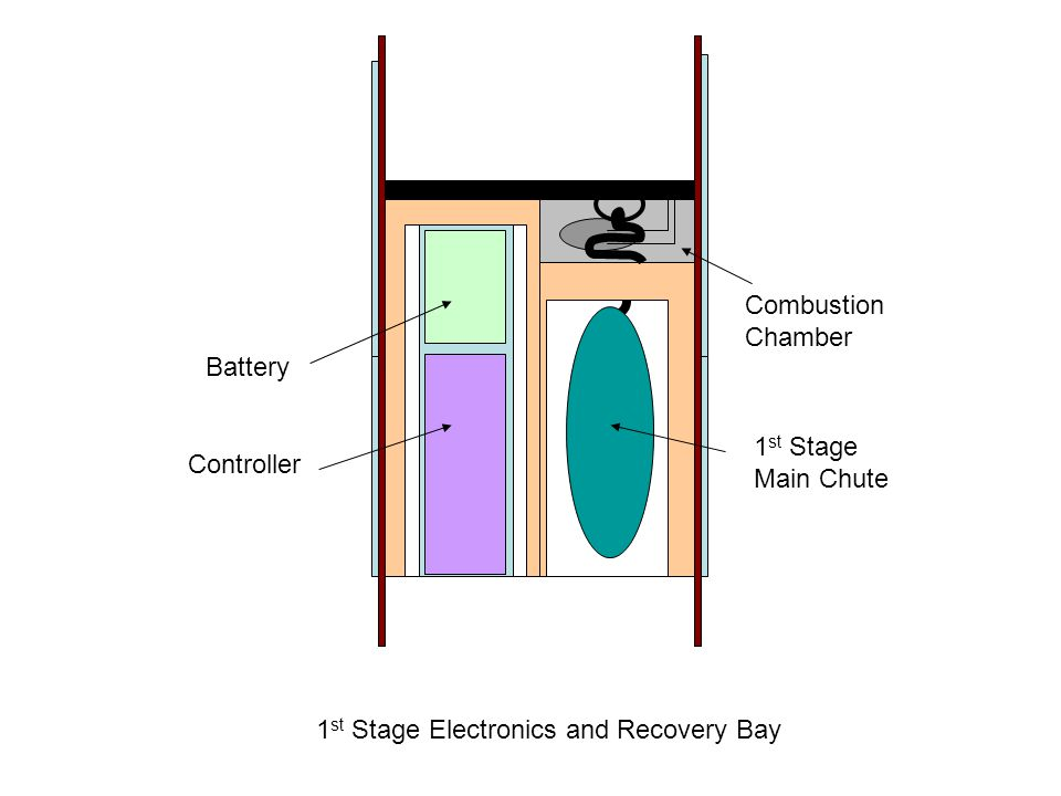 1 st Stage Electronics and Recovery Bay Battery Controller 1 st Stage Main Chute Combustion Chamber