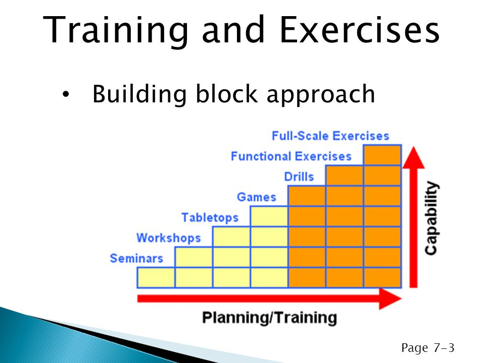 Building block approach Training and Exercises Page 7-3