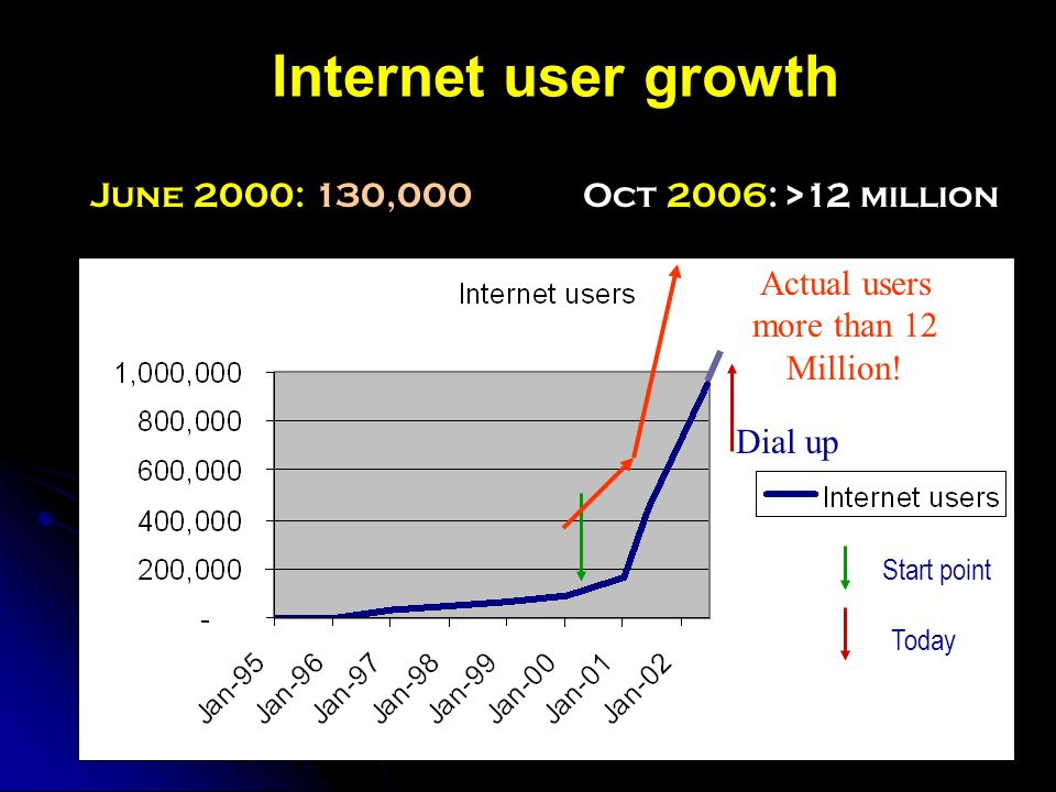 Internet user growth Start point Today June 2000: 130,000 Oct 2006: >12 million Actual users more than 12 Million.