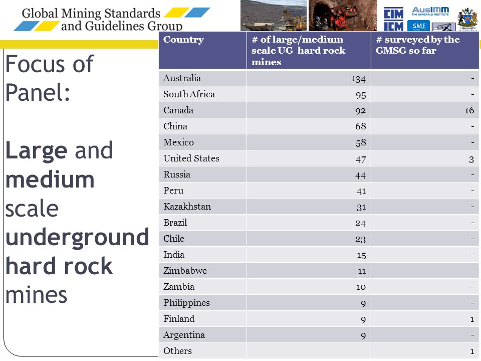 Country# of large/medium scale UG hard rock mines # surveyed by the GMSG so far Australia134- South Africa95- Canada9216 China68- Mexico58- United States473 Russia44- Peru41- Kazakhstan31- Brazil24- Chile23- India15- Zimbabwe11- Zambia10- Philippines9- Finland91 Argentina9- Others1 Focus of Panel: Large and medium scale underground hard rock mines