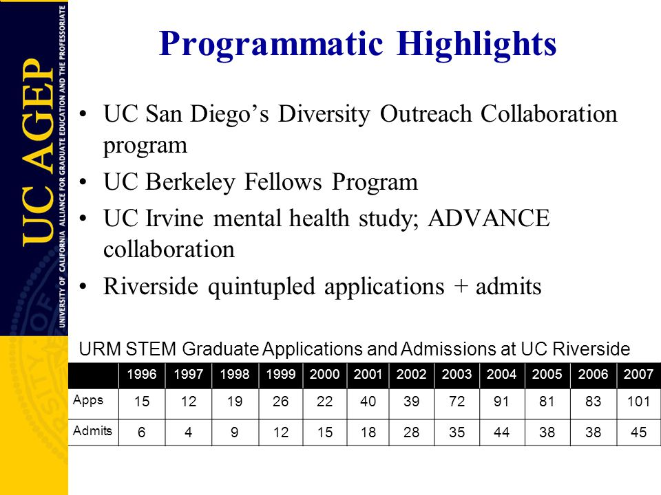 Programmatic Highlights UC San Diego's Diversity Outreach Collaboration program UC Berkeley Fellows Program UC Irvine mental health study; ADVANCE collaboration Riverside quintupled applications + admits 199619971998199920002001200220032004200520062007 Apps 1512192622403972918183101 Admits 64912151828354438 45 URM STEM Graduate Applications and Admissions at UC Riverside