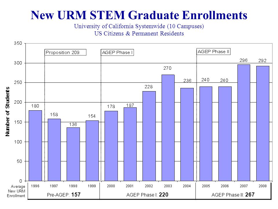 New URM STEM Graduate Enrollments University of California Systemwide (10 Campuses) US Citizens & Permanent Residents Average New URM Enrollment Pre-AGEP: 157 AGEP Phase I: 220 AGEP Phase II: 267