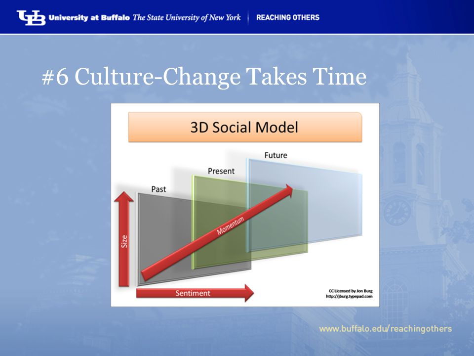 #6 Culture-Change Takes Time