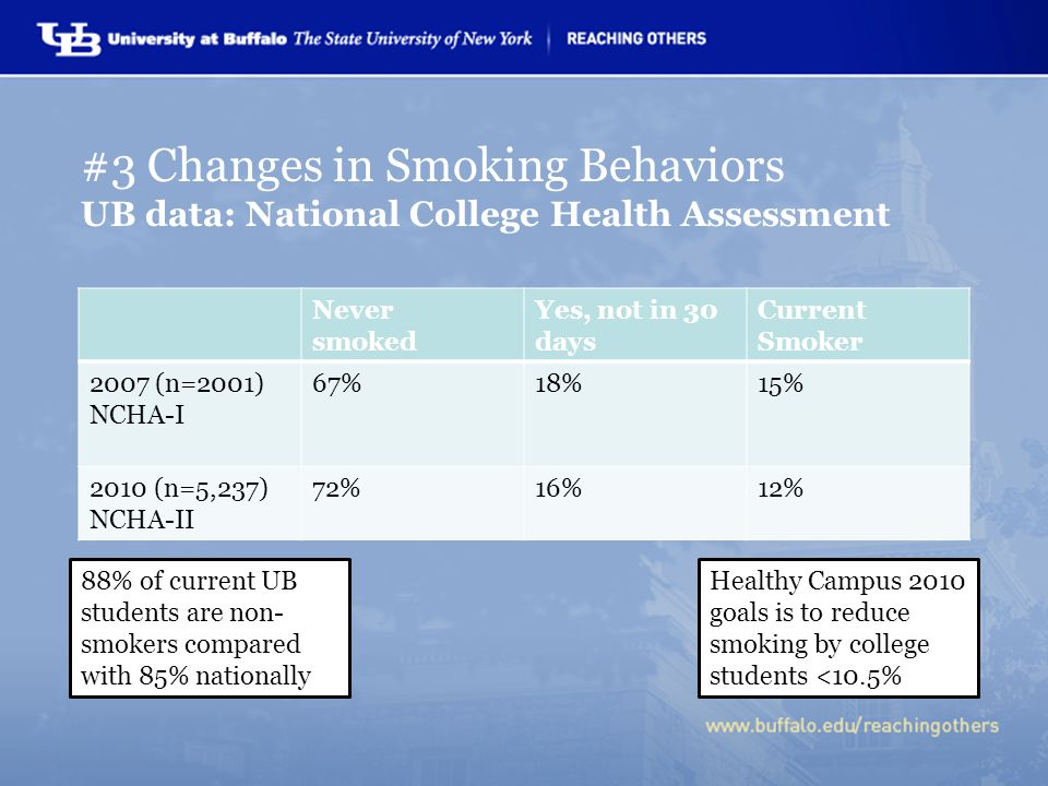 Never smoked Yes, not in 30 days Current Smoker 2007 (n=2001) NCHA-I 67%18%15% 2010 (n=5,237) NCHA-II 72%16%12% 88% of current UB students are non- smokers compared with 85% nationally Healthy Campus 2010 goals is to reduce smoking by college students <10.5% #3 Changes in Smoking Behaviors UB data: National College Health Assessment
