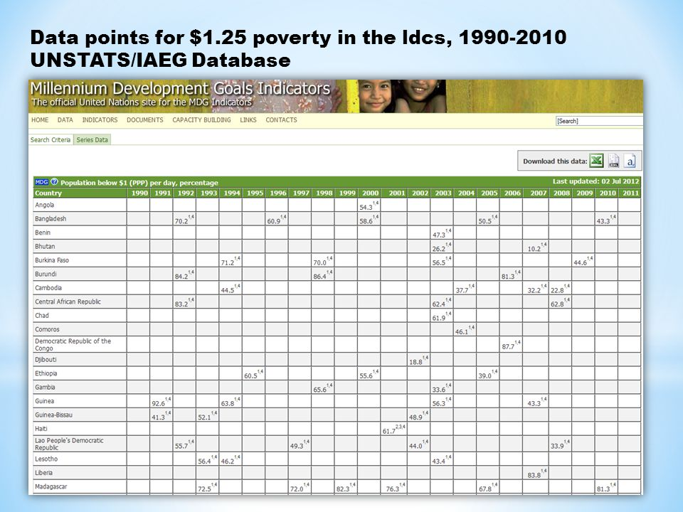 Data points for $1.25 poverty in the ldcs, UNSTATS/IAEG Database