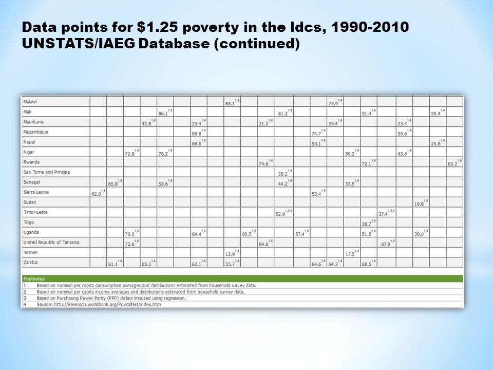 Data points for $1.25 poverty in the ldcs, UNSTATS/IAEG Database (continued)