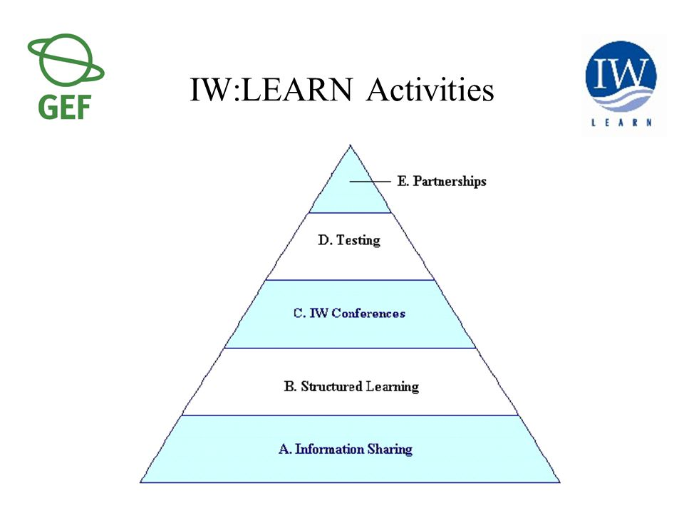 IW:LEARN Activities
