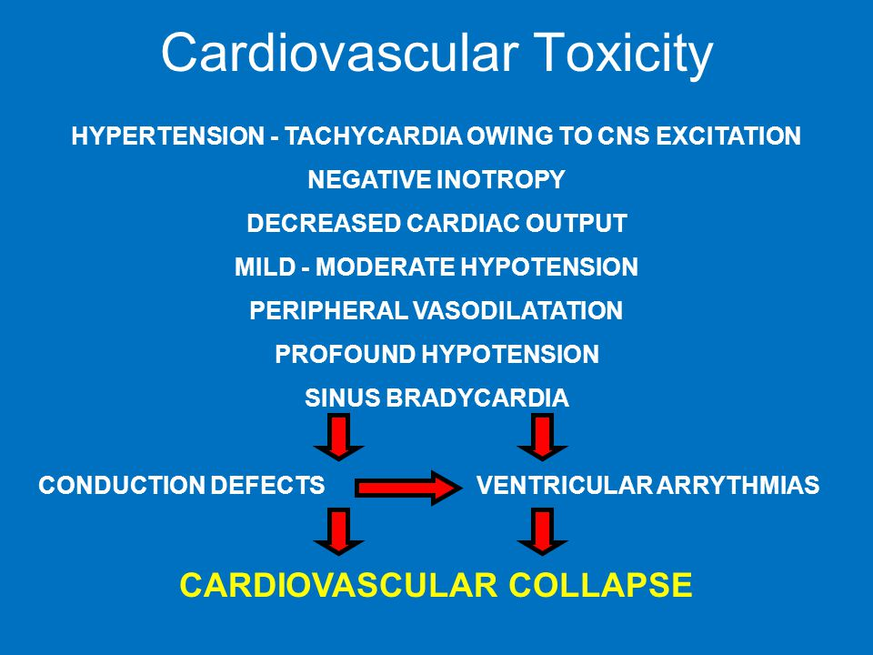Cardiovascular Toxicity HYPERTENSION - TACHYCARDIA OWING TO CNS EXCITATION NEGATIVE INOTROPY DECREASED CARDIAC OUTPUT MILD - MODERATE HYPOTENSION PERIPHERAL VASODILATATION PROFOUND HYPOTENSION SINUS BRADYCARDIA CONDUCTION DEFECTS VENTRICULAR ARRYTHMIAS CARDIOVASCULAR COLLAPSE
