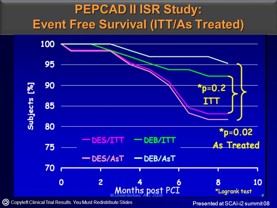 PEPCAD II ISR Study: Event Free Survival (ITT/As Treated) Copyleft Clinical Trial Results.