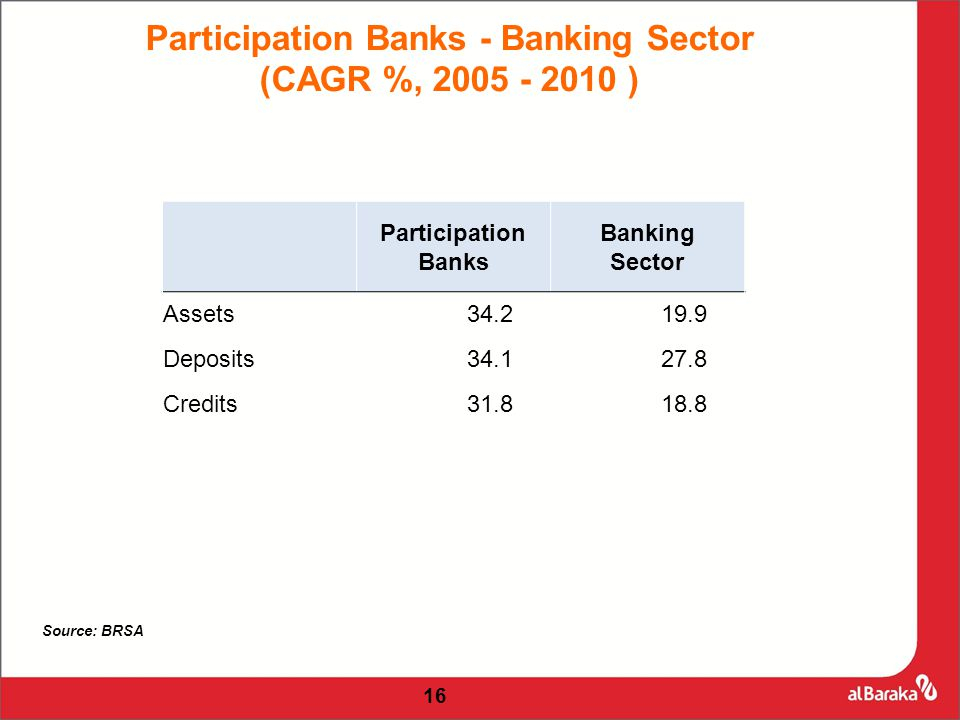 Participation Banks Banking Sector Assets34.219.9 Deposits34.127.8 Credits31.818.8 16 Participation Banks - Banking Sector (CAGR %, 2005 - 2010 ) Source: BRSA