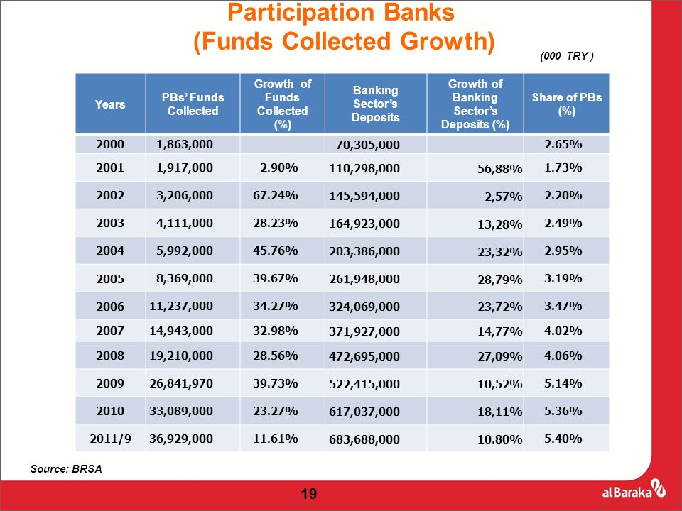 19 Years PBs' Funds Collected Growth of Funds Collected (%) Bankıng Sector's Deposits Growth of Banking Sector's Deposits (%) Share of PBs (%) 20001,863,000 70,305,0002.65% 20011,917,0002.90%110,298,000 56,88% 1.73% 20023,206,00067.24%145,594,000 -2,57% 2.20% 20034,111,00028.23%164,923,000 13,28% 2.49% 20045,992,00045.76%203,386,000 23,32% 2.95% 20058,369,00039.67%261,948,000 28,79% 3.19% 200611,237,00034.27%324,069,000 23,72% 3.47% 200714,943,00032.98%371,927,000 14,77% 4.02% 200819,210,00028.56%472,695,000 27,09% 4.06% 200926,841,97039.73%522,415,000 10,52% 5.14% 201033,089,00023.27%617,037,000 18,11% 5.36% 2011/936,929,00011.61%683,688,000 10.80% 5.40% Source: BRSA Participation Banks (Funds Collected Growth) (000 TRY )