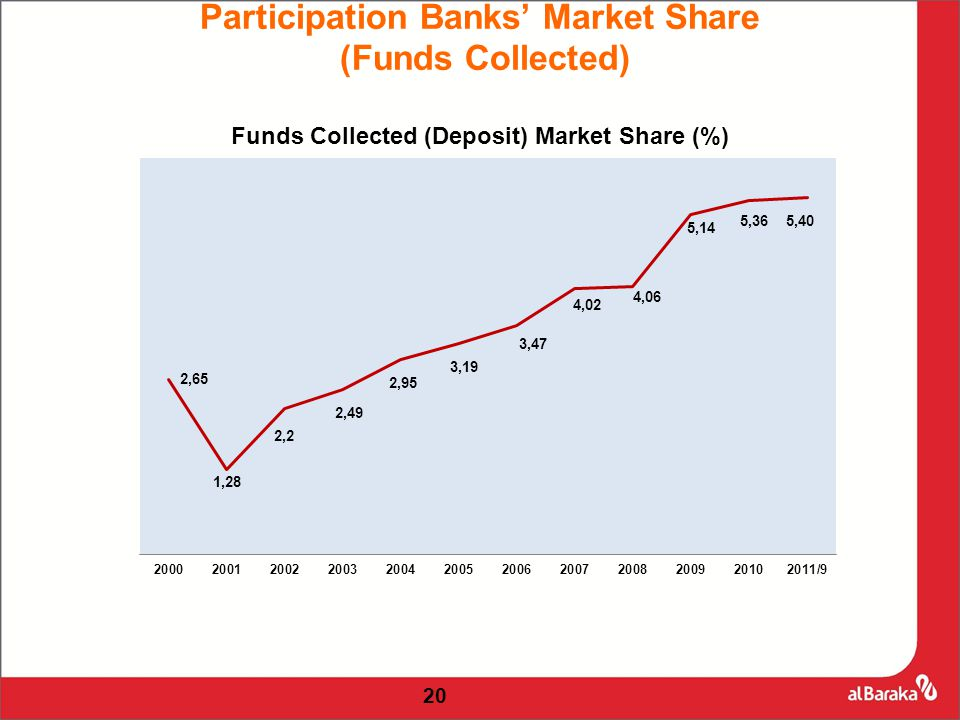 20 Participation Banks' Market Share (Funds Collected)