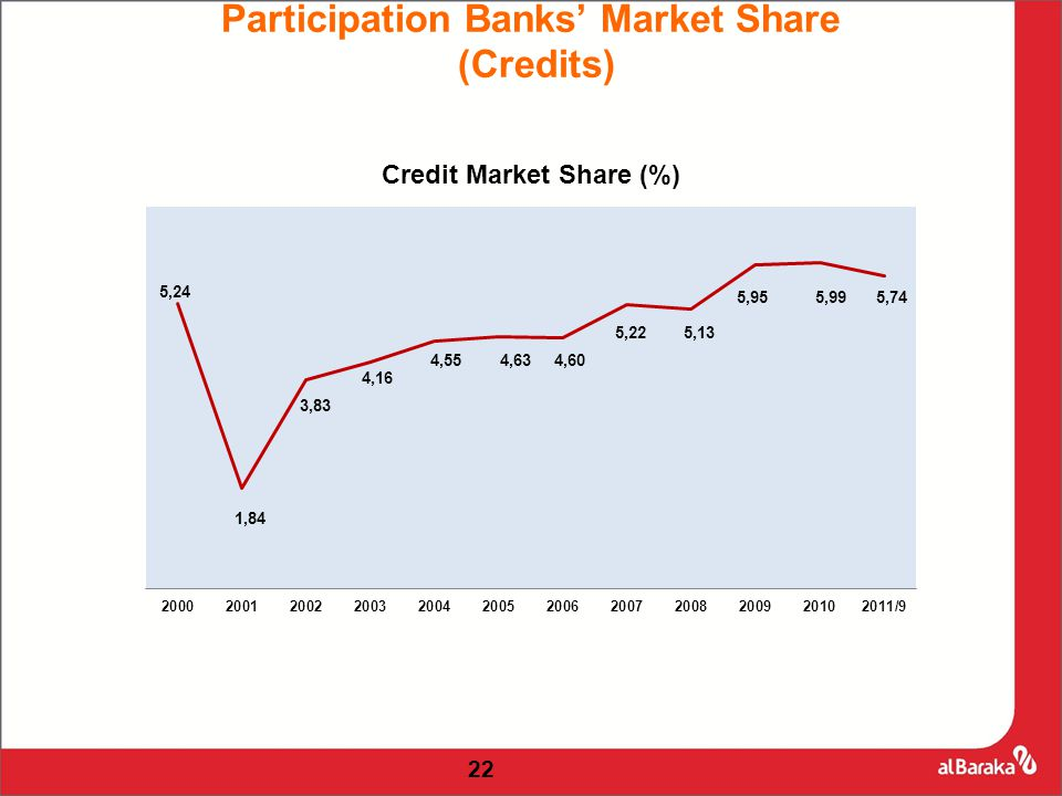 22 Participation Banks' Market Share (Credits)