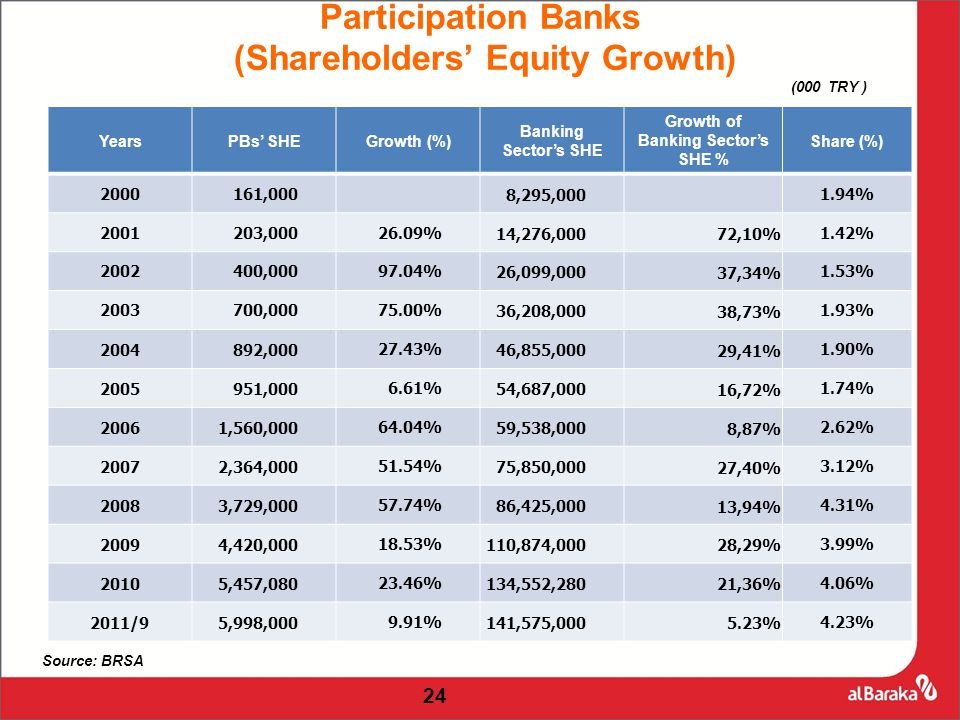 24 YearsPBs' SHEGrowth (%) Banking Sector's SHE Growth of Banking Sector's SHE % Share (%) 2000161,000 8,295,0001.94% 2001203,00026.09%14,276,000 72,10% 1.42% 2002400,00097.04%26,099,000 37,34% 1.53% 2003700,00075.00%36,208,000 38,73% 1.93% 2004892,00027.43%46,855,000 29,41% 1.90% 2005951,0006.61%54,687,000 16,72% 1.74% 20061,560,00064.04%59,538,000 8,87% 2.62% 20072,364,00051.54%75,850,000 27,40% 3.12% 20083,729,00057.74%86,425,000 13,94% 4.31% 20094,420,00018.53%110,874,000 28,29% 3.99% 20105,457,08023.46%134,552,280 21,36% 4.06% 2011/95,998,0009.91%141,575,000 5.23% 4.23% Source: BRSA Participation Banks (Shareholders' Equity Growth) (000 TRY )