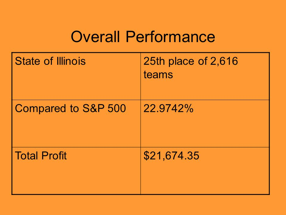 Overall Performance State of Illinois25th place of 2,616 teams Compared to S&P 50022.9742% Total Profit$21,674.35