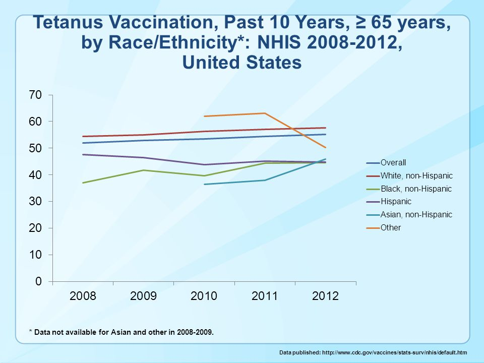Tetanus Vaccination, Past 10 Years, ≥ 65 years, by Race/Ethnicity*: NHIS 2008-2012, United States * Data not available for Asian and other in 2008-2009.